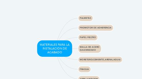Mind Map: MATERIALES PARA LA INSTALACION DE ACABADO
