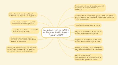 Mind Map: Características de PRISM en Proyecto ASOPROASON - Aguacate Hass