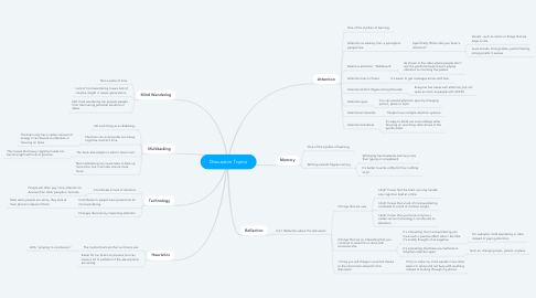 Mind Map: Discussion Topics