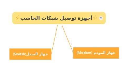 Mind Map: ⚡أجهزة توصيل شبكات الحاسب⚡