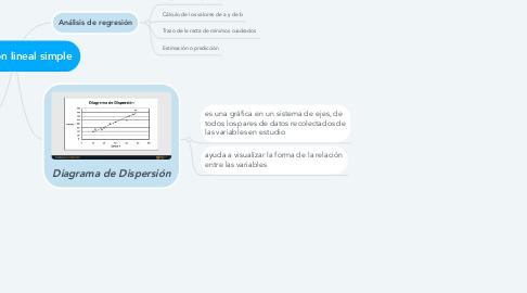 Mind Map: Regresión lineal simple