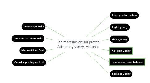 Mind Map: Las materias de mi profes Adriana y yenny, Antonio
