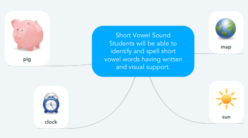 Mind Map: Short Vowel Sound Students will be able to identify and spell short vowel words having written and visual support.