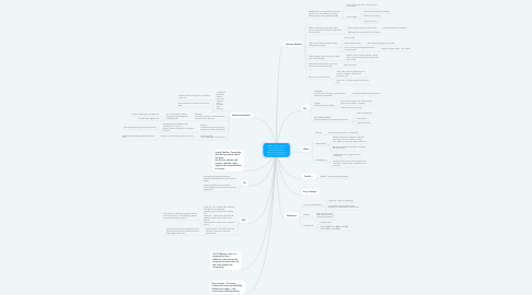 Mind Map: HWOO  (Every individual takes an active role to contribute in order to show our responsibility as part of the community.)
