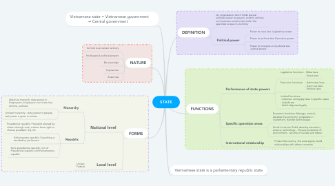 Mind Map: STATE