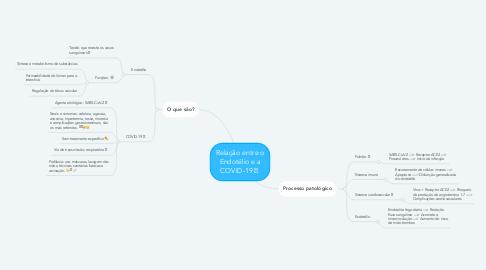 Mind Map: Relação entre o Endotélio e a COVID-19🦠