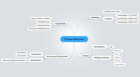 Mind Map: IT-System-Elektroniker
