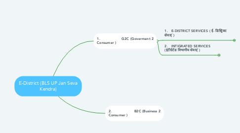 Mind Map: E-District (BLS UP Jan Seva Kendra)