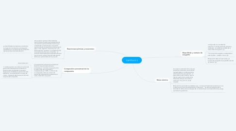 Mind Map: CAPITULO 3