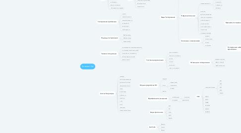 Mind Map: Конспект QA