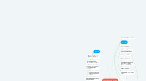Mind Map: Aménagement du territoire transfrontalier