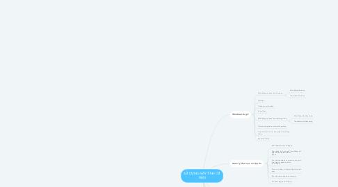 Mind Map: SỬ DỤNG MÁY TÍNH CƠ BẢN