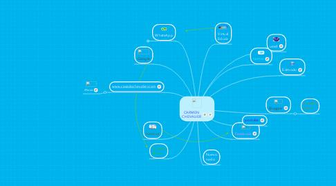 Mind Map: CARMEN CHEVALIER