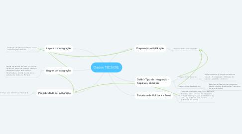 Mind Map: Dados TECSIDEL
