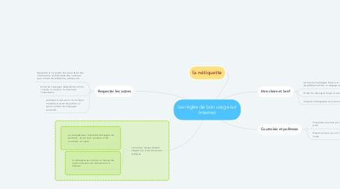 Mind Map: les règles de bon usage sur Internet