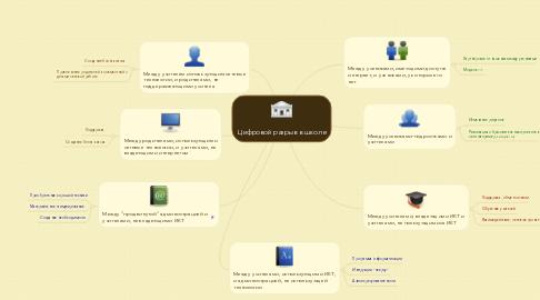 Mind Map: Цифровой разрыв в школе