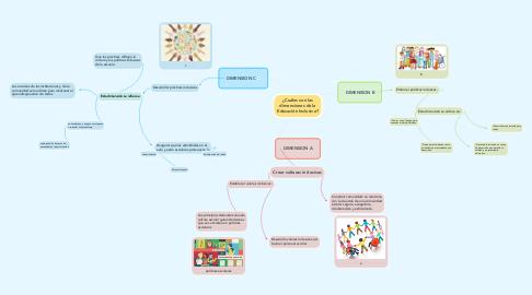 Mind Map: ¿Cuáles son las dimensiones de la Educación Inclusiva?