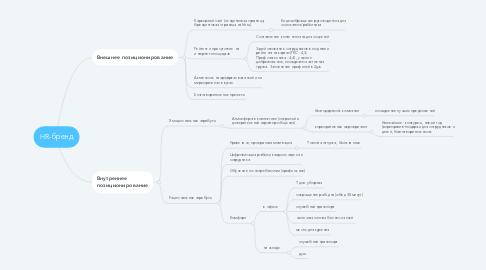 Mind Map: HR-бренд