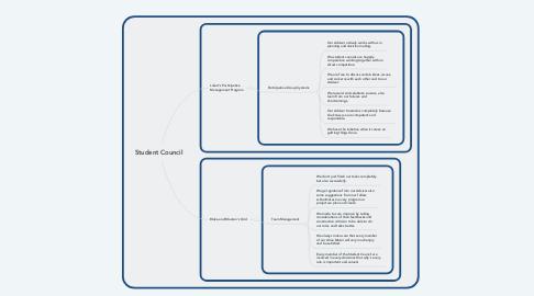 Mind Map: Student Council