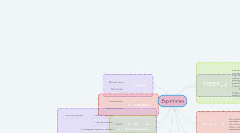 Mind Map: Espíritismo