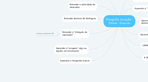 Mind Map: Fotografia iniciação - Online - Gratuito