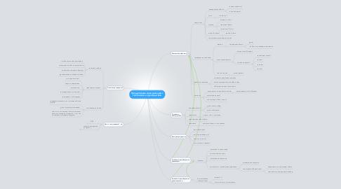 Mind Map: Продуктивные коммуникации сзаказчиком и руководством