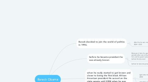 Mind Map: Barack Obama