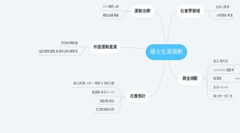 Mind Map: 碩士生涯規劃