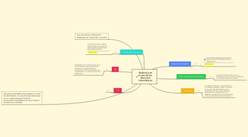 Mind Map: Didáctica en el uso de los  Recursos Informáticos