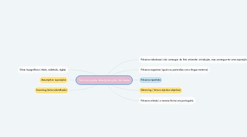 Mind Map: Técnicas para interpretação de texto