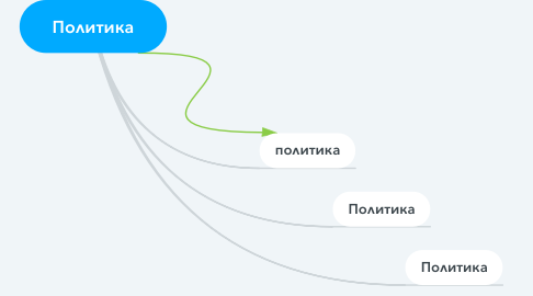 Mind Map: Политика