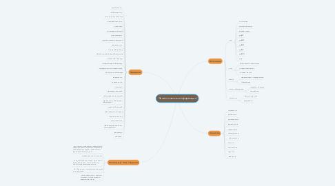 Mind Map: Экологическая информация