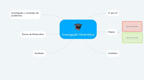 Mind Map: Investigação Matemática