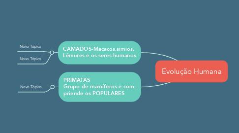 Mind Map: Evolução Humana