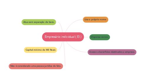 Mind Map: Empresário individual ( EI )
