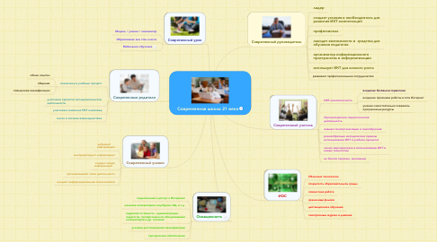 Mind Map: Cовременная школа 21 века