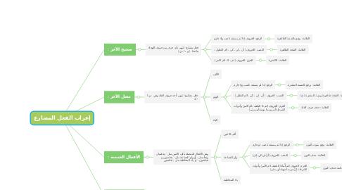 Mind Map: إعراب الفعل المضارع