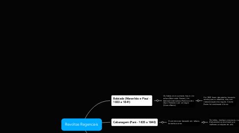Mind Map: Revoltas Regenciais
