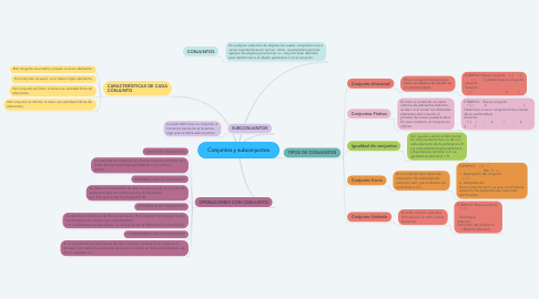Mind Map: Conjuntos y subconjuntos