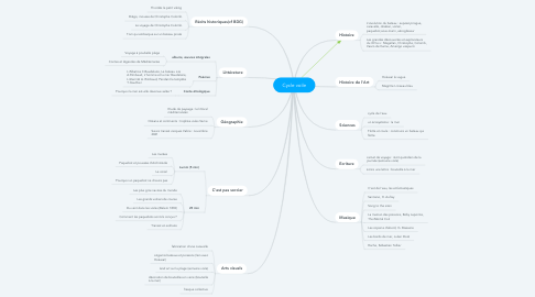 Mind Map: Cycle voile