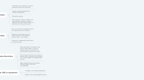 Mind Map: Sustentabilidade Política