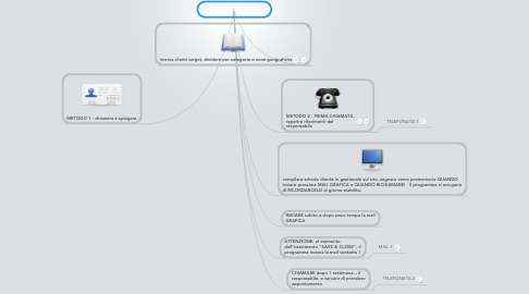 Mind Map: dashboard chiamate