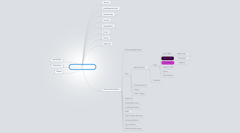Mind Map: SURGERY FOR ORALS