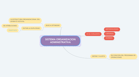 Mind Map: SISTEMA ORGANIZACION ADMINISTRATIVA