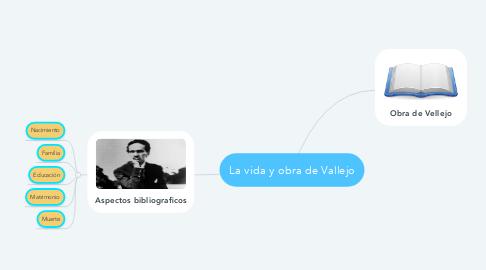 Mind Map: La vida y obra de Vallejo