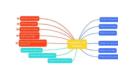 Mind Map: Desarrollo de Software