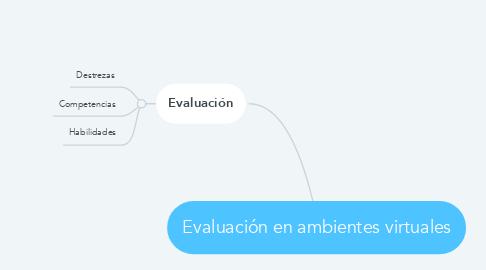 Mind Map: Evaluación en ambientes virtuales