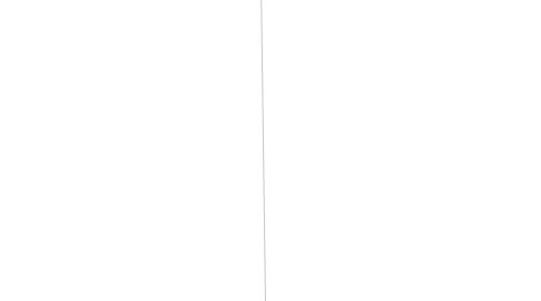 Mind Map: KINH TẾ HỌC VI MÔ