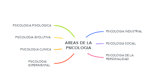 Mind Map: AREAS DE LA PSICOLOGIA