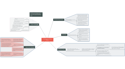 Mind Map: 5 Strategies for Taking Notes